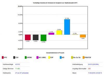 Wahlergebnis-Stadtrat-2016-a